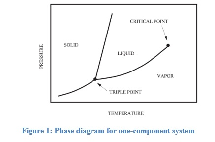 Chemistry Phase Diagram Solid Diy Enthusiasts Wiring Diagrams