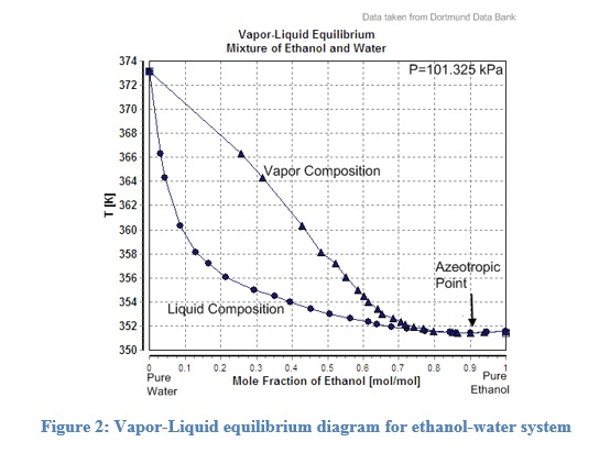 phase diagram of ethanol and water mixture manual e books O2 Phase Diagram phase diagram of ethanol and water mixture