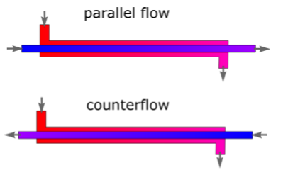 parallel and counter flow